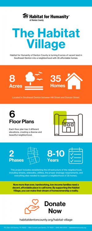 Habitat Village infographic